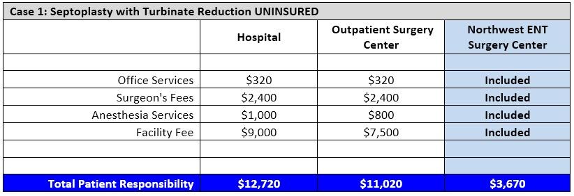 9.9.13 Septoplasty Uninsured